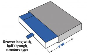 Drawer boxes or Tray With Sleeve boxes.